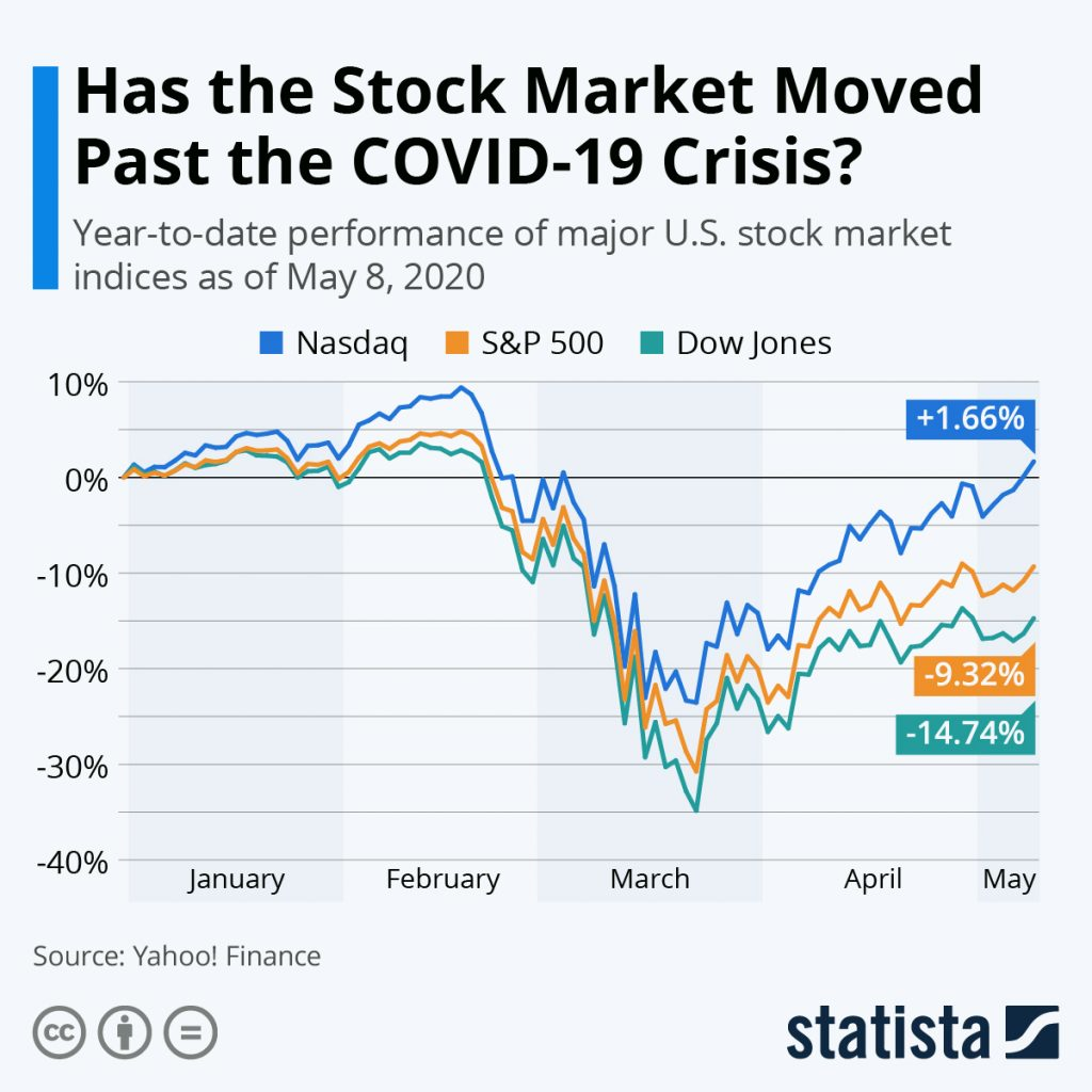 dow jones, dji, wall street index, coronavirus, s&p 500, nasdqq