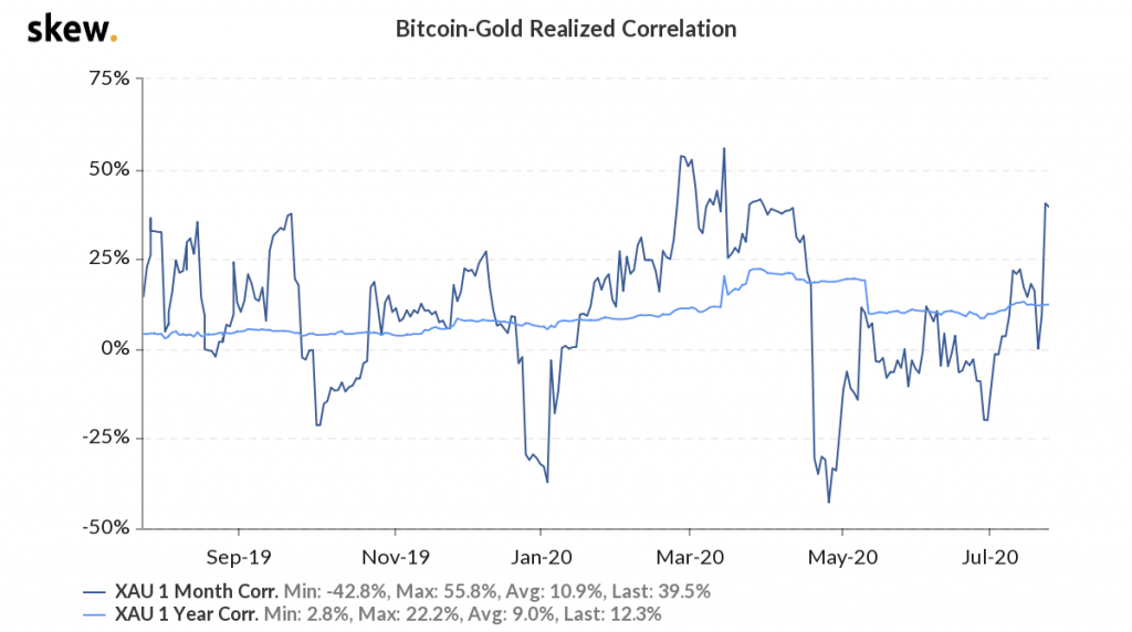 bitcoin, skew, gold, stocks