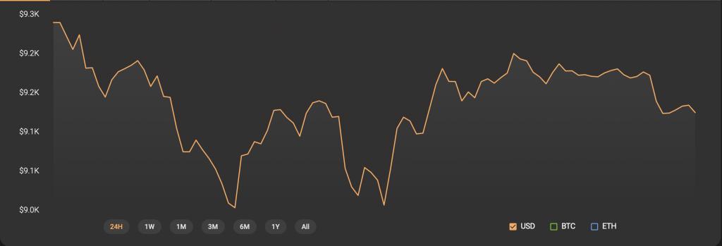 Fed ảnh hưởng như thế nào tới Bitcoin, Fed ảnh hưởng như thế nào tới chứng khoán