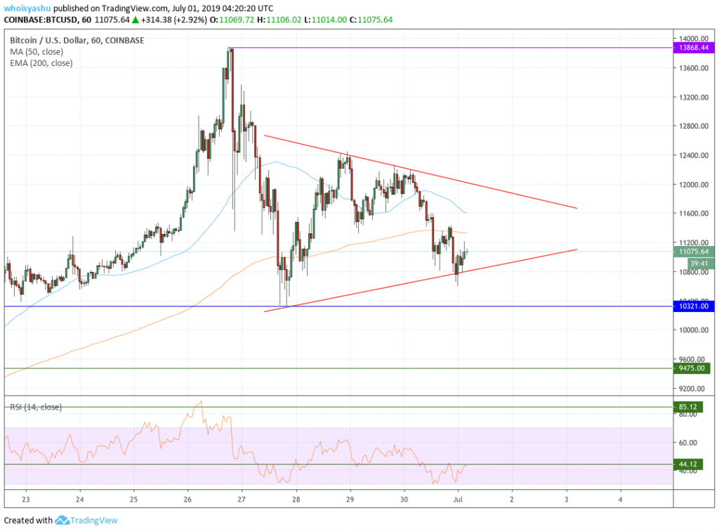 bitcoin price candle chart