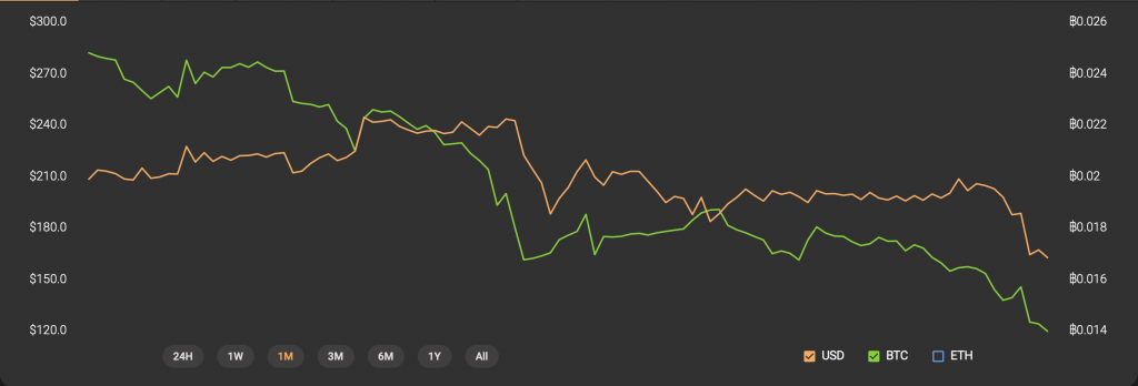 bitcoin SV price chart