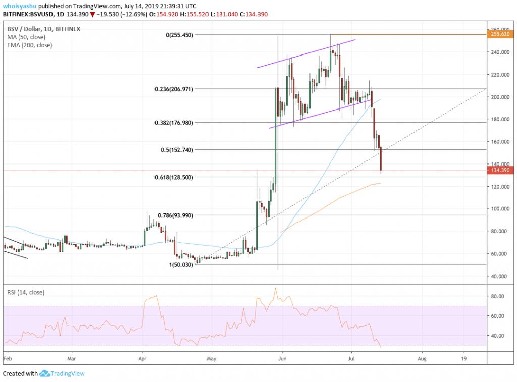 bitcoin sv, bitcoin sv price, bsv