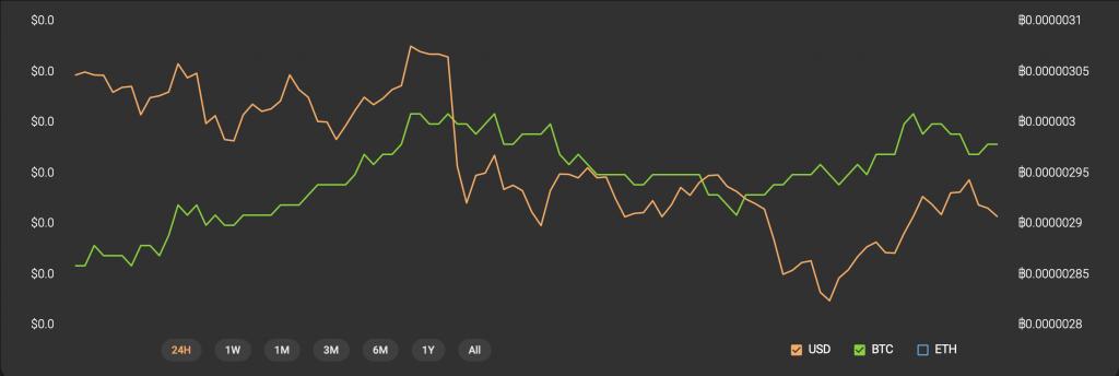 tron, trx price