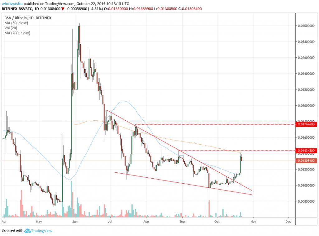 bitcoin sv price candle chart