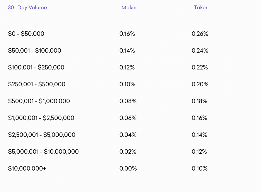Kraken Trading Buy/Sell fees