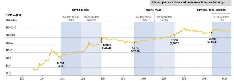 Bitcoin Halving through the History