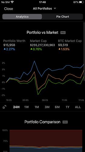 Portfolio vs Market Coinstats