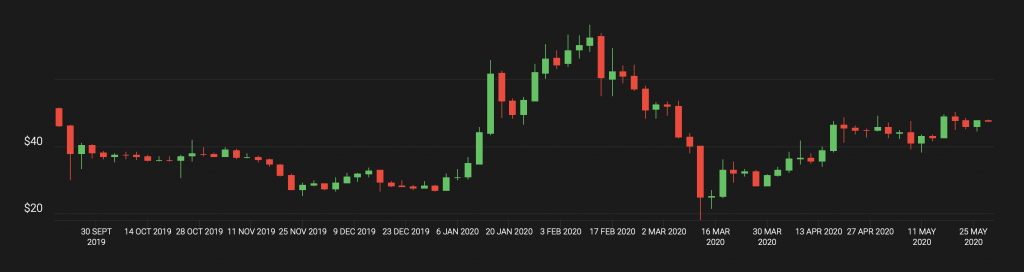 bat price candle chart