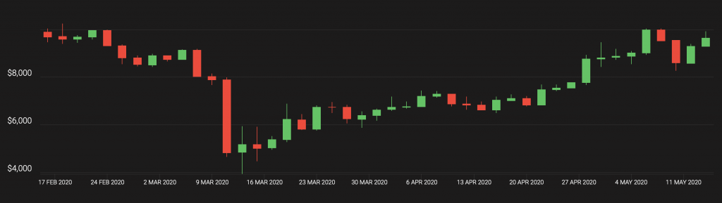 bitcoin, bitcoin price, btcusd, btcusdt, xbtusd