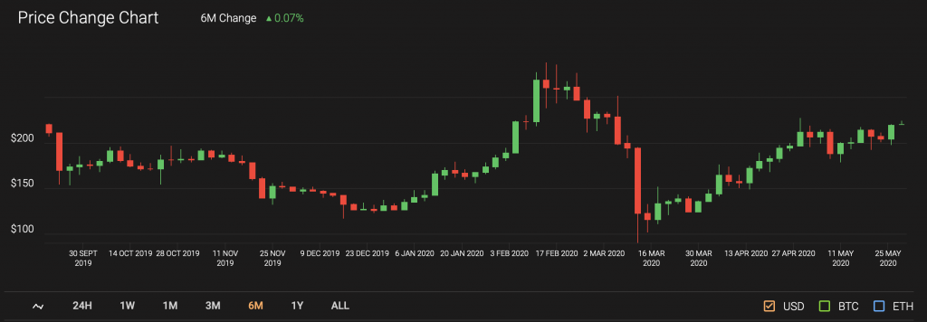 ethereum price candle chart