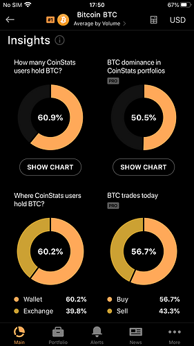 Coinstats insights,  helps traders realize an asset's current demand