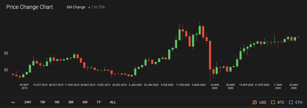 chainlink price candle chart