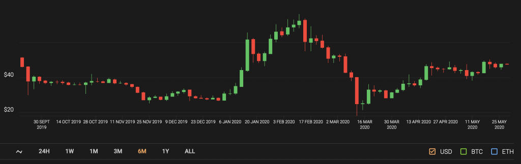 zcash price candle chart