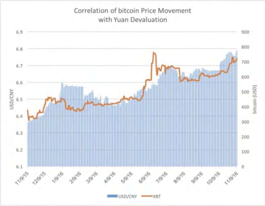 bitcoin yuan correlation