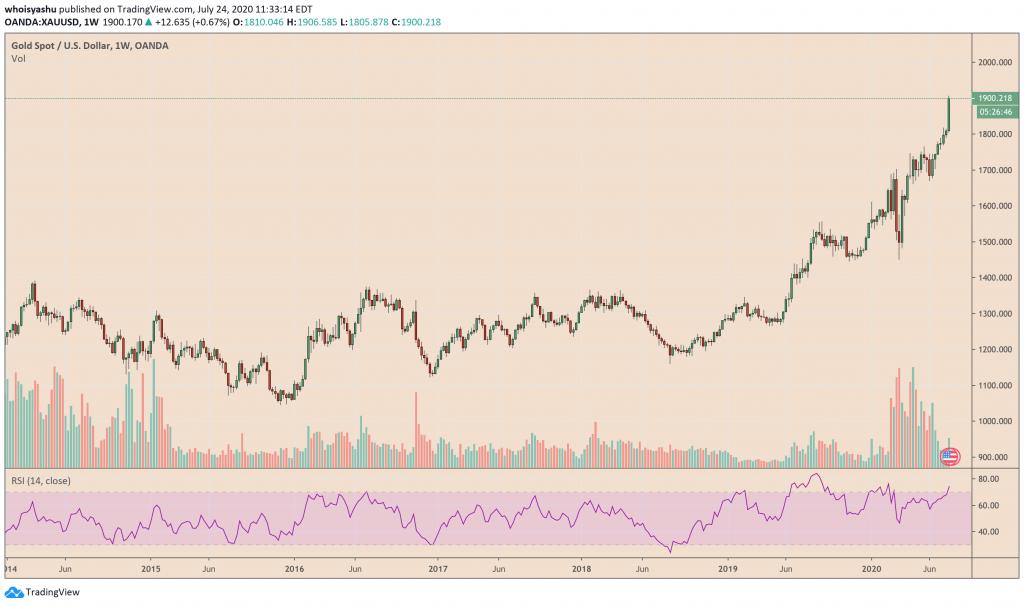 gold, xauusd, bitcoin