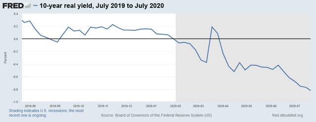 US 10-year treasury bond real yields