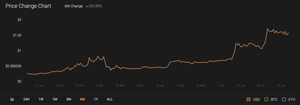 KNC price chart