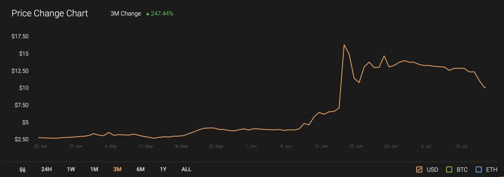 melon price chart