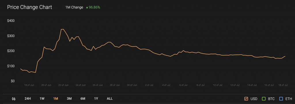 compound price chart