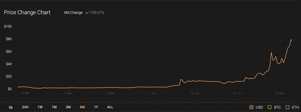 melon, melon price, cryptocurrency, mlnusd, defi