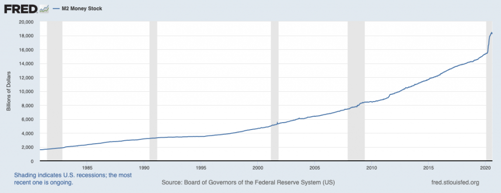 M2, money supply, Bitcoin, us dollar