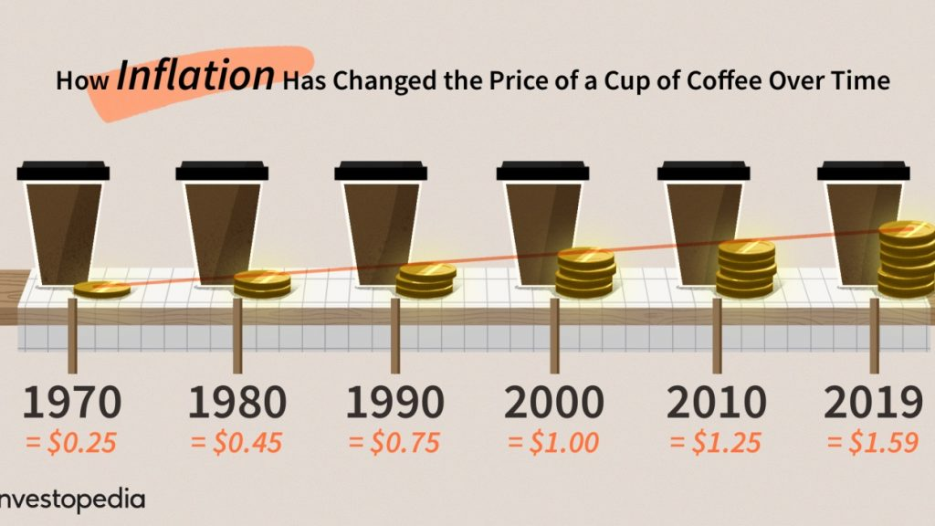 how inflation changed coffee price