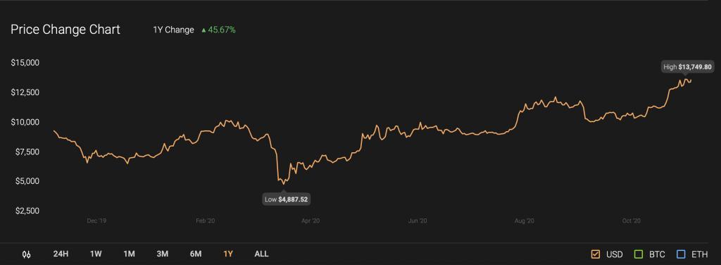 Bitcoin, BTCUSD, XBTUSD, BTCUSDT