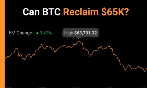 btc price reclaim 65K?